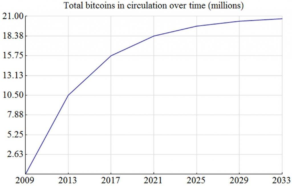 bitcoin-total-circulation-1024x655