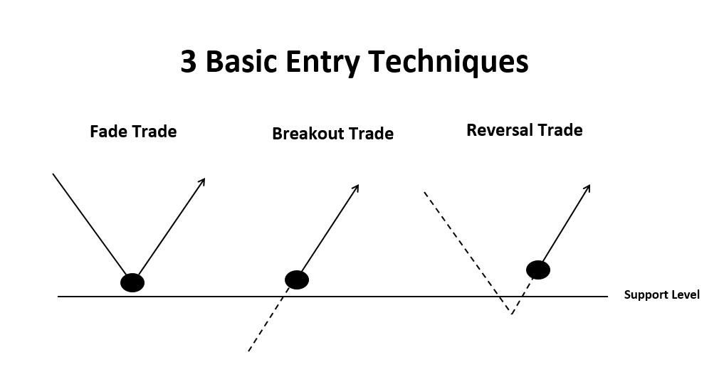 J 3-Basic-Entry-Techniques
