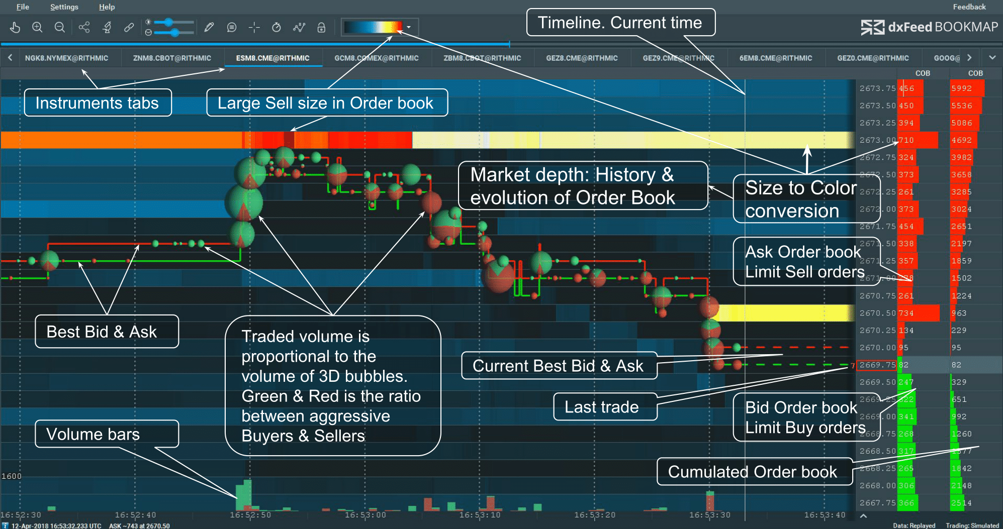 How to Trade via Bookmap: a Detailed Step-By-Step Guide