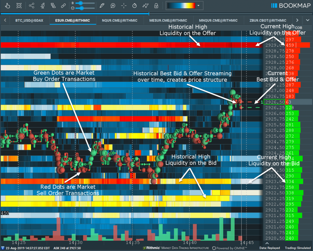 Bookmap chart with composite display of all market data