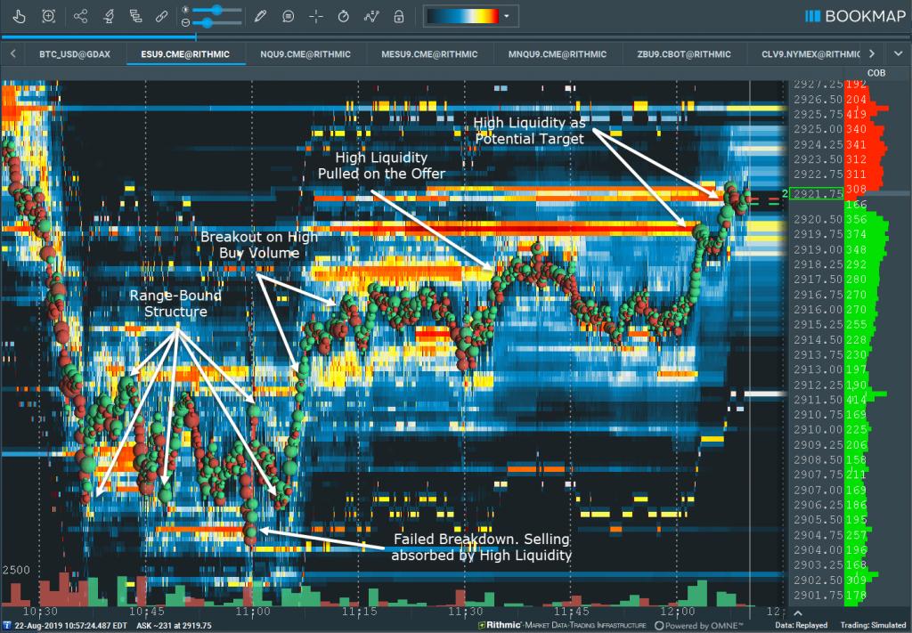 Higher Time Frame order flow visualization
